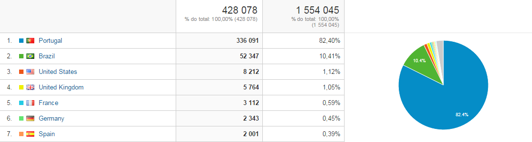 Analytics_SdTV