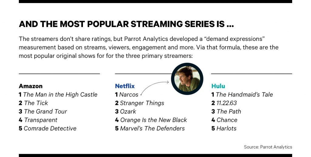 Séries mais Populares