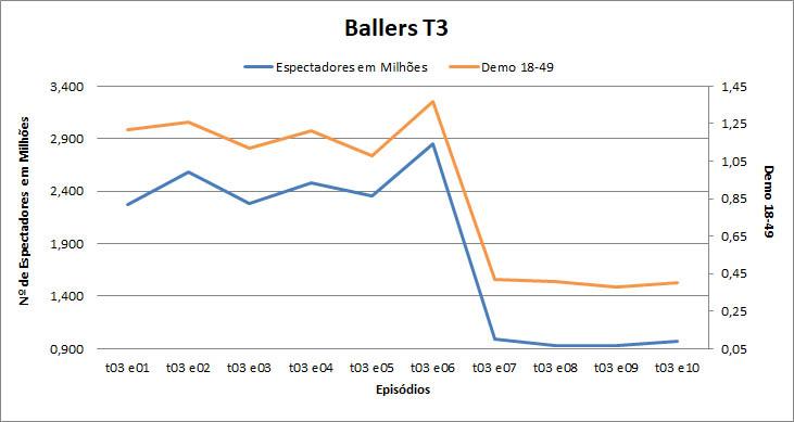 ballers_t3_graph