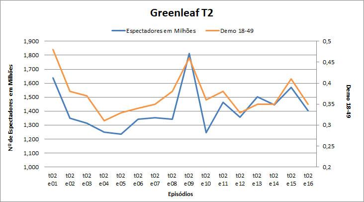 greenleaf_t2_graph