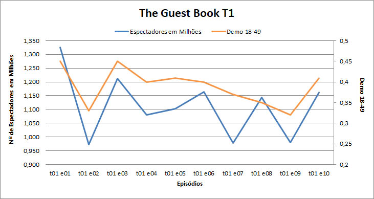 the_guest_book_t1_graph