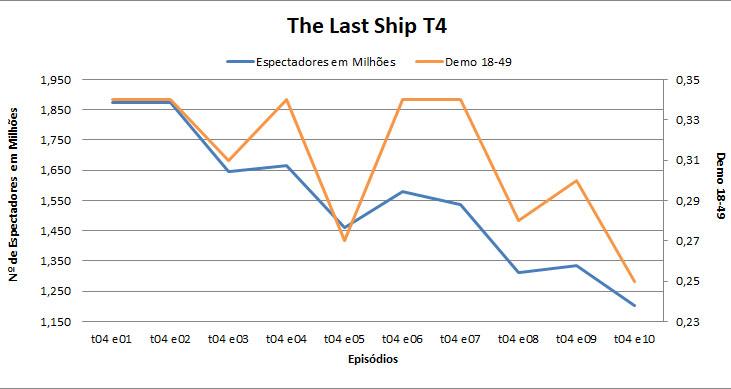 the_last_ship_t4_graph