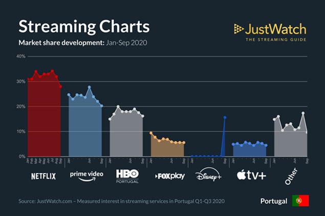 streaming popularidade portugal